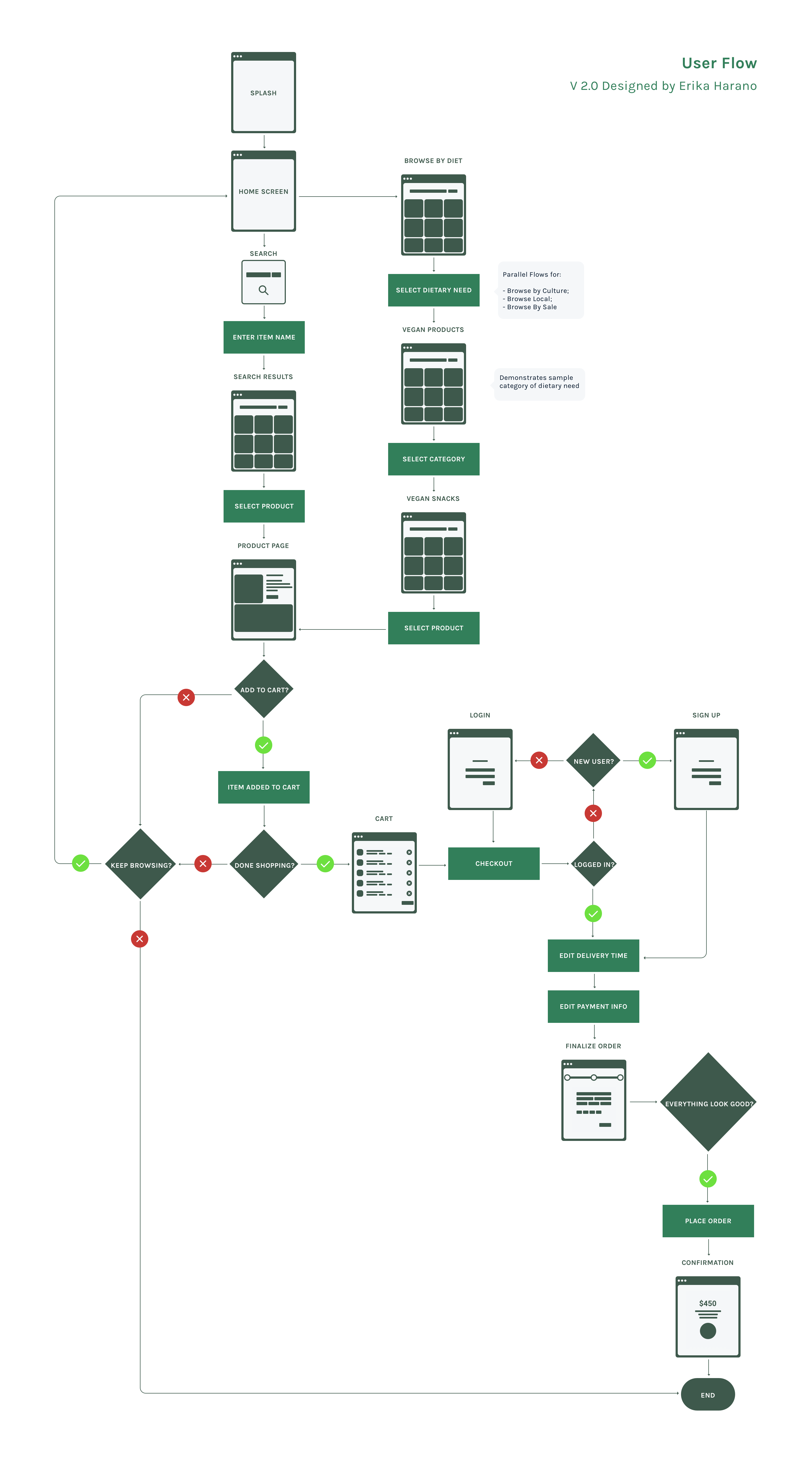 Task flow diagram showing a sample pathway a person might take on the app in order to purchase groceries.