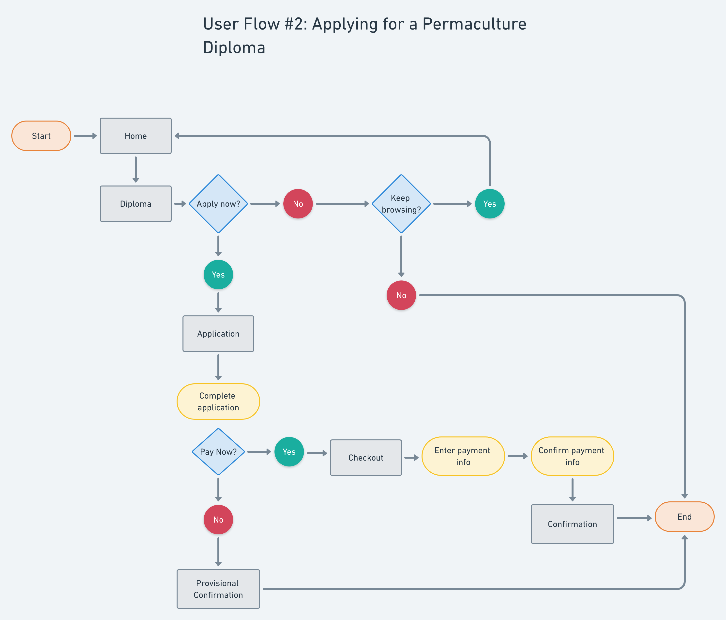 Task flow diagram showing a sample pathway a person might take on the website in order to apply for a diploma.