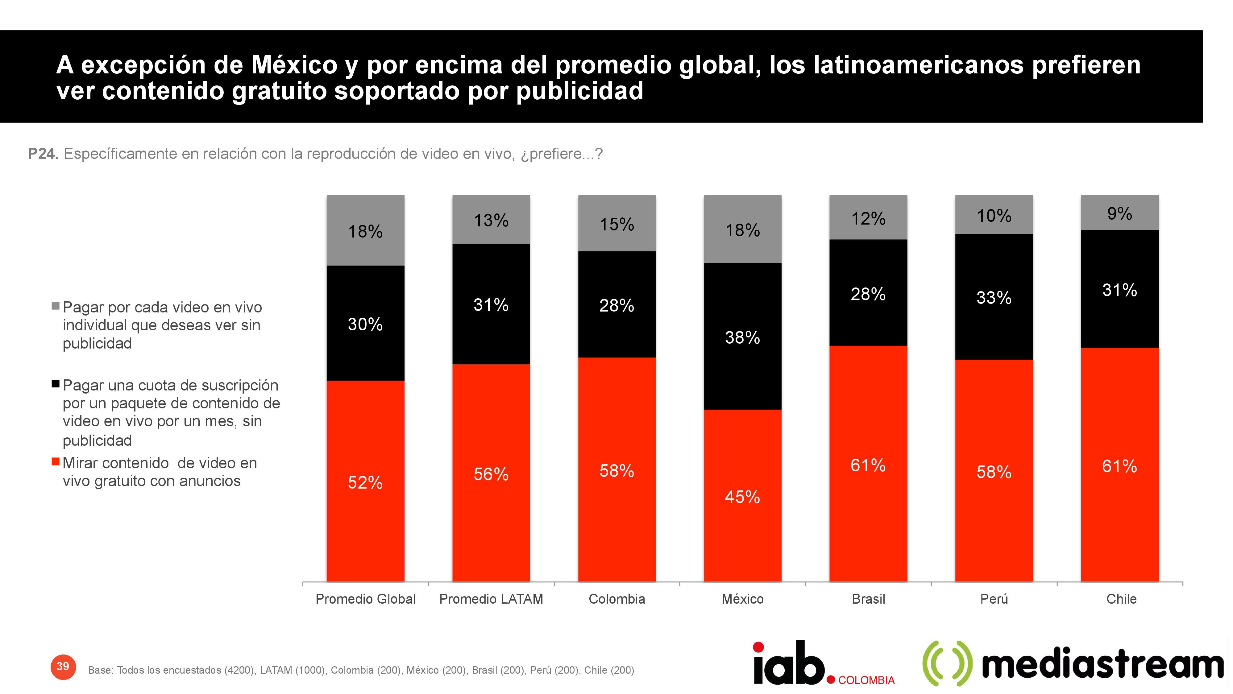 latinoamericanos prefieren ver contenido gratuito soportado por publicidad