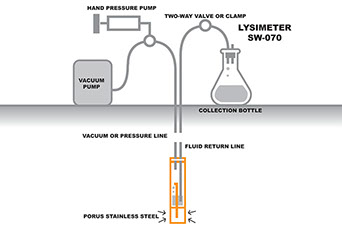 Lysimeter SW-070
