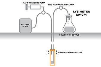 Lysimeter SW-071