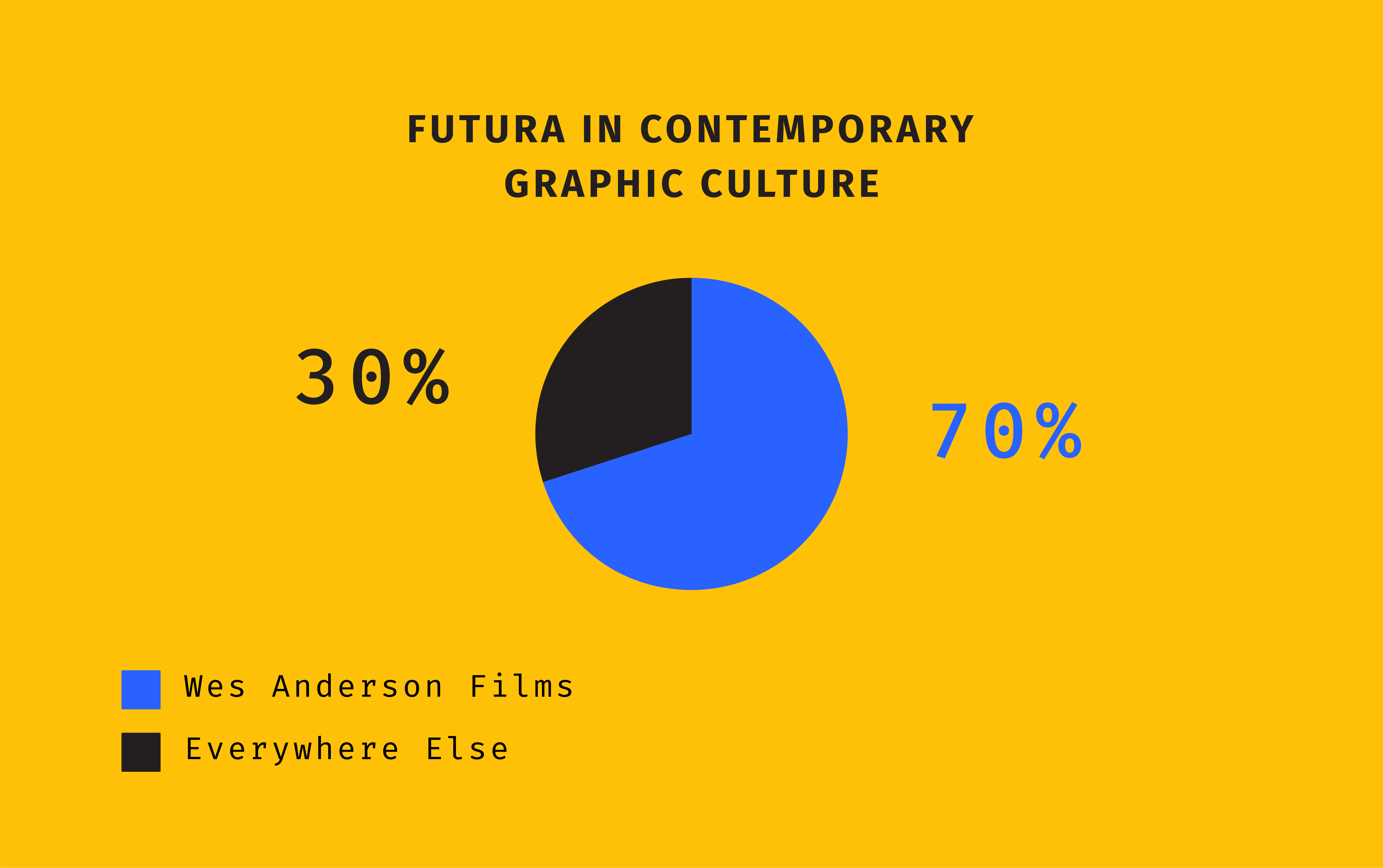 Chart titled 'Futura in Contemporary Graphic Culture' showing that Wes Anderson Films account for 70% of Futura's use while Futura's use everywhere else accounts for the other 30%.