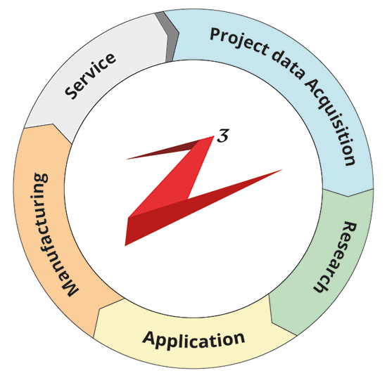 z3-project-management