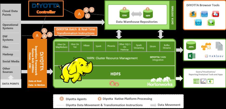 data integration with hortonworks