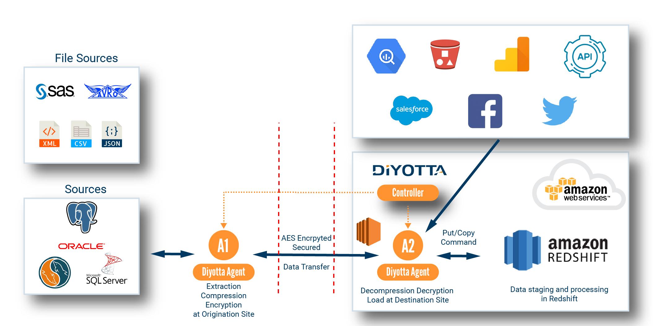 Diyotta ETL for Redshift