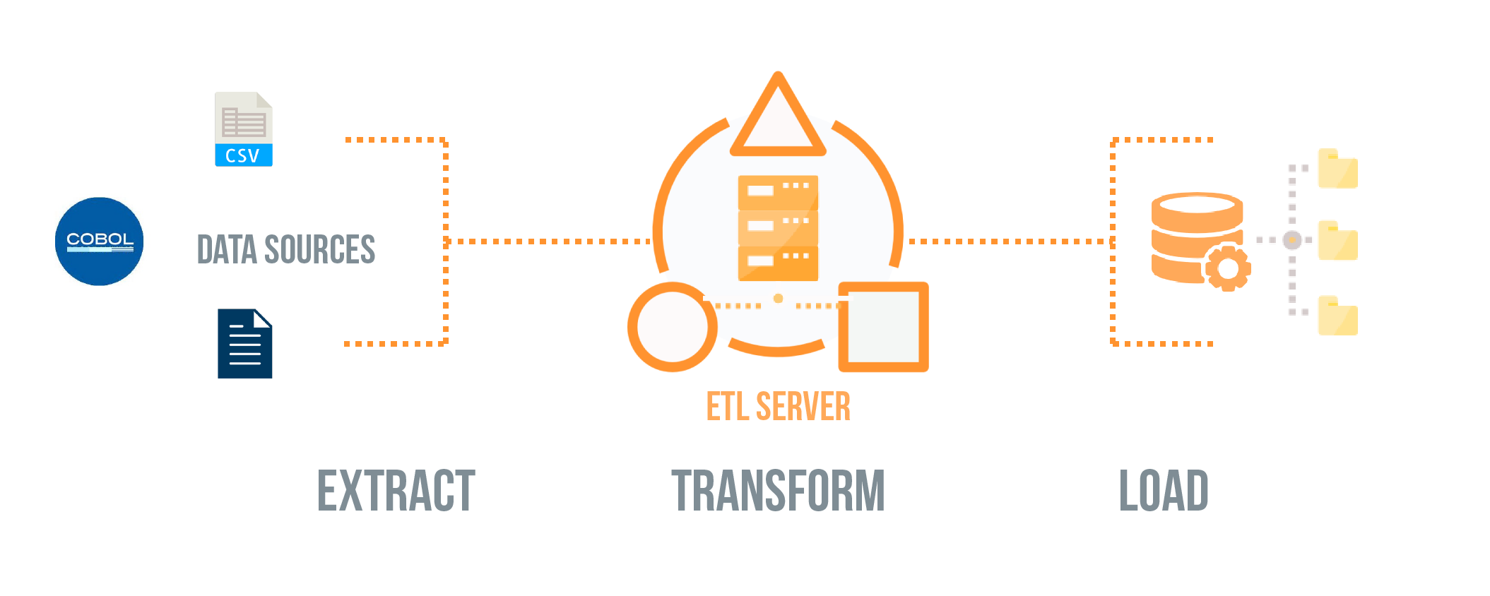 What is ETL? (Extract, Transform, Load)