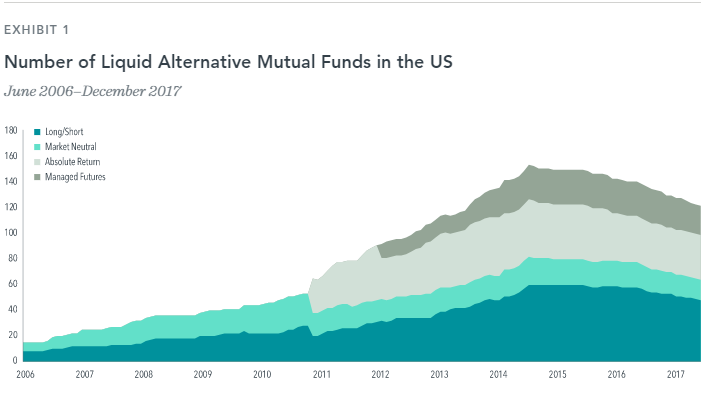Number of Liquid Alternative Mutual Funds