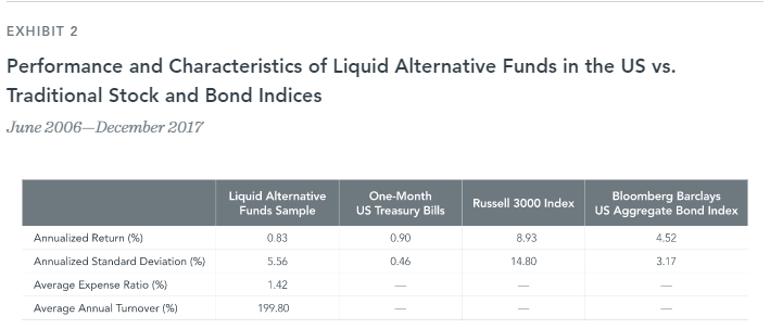 Performance of Alternative Mutual Funds