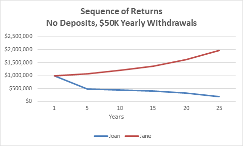 Sequence of Returns Risk Retirement Withdrawals