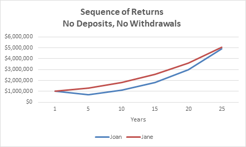 Sequence of Returns Risk with deposits