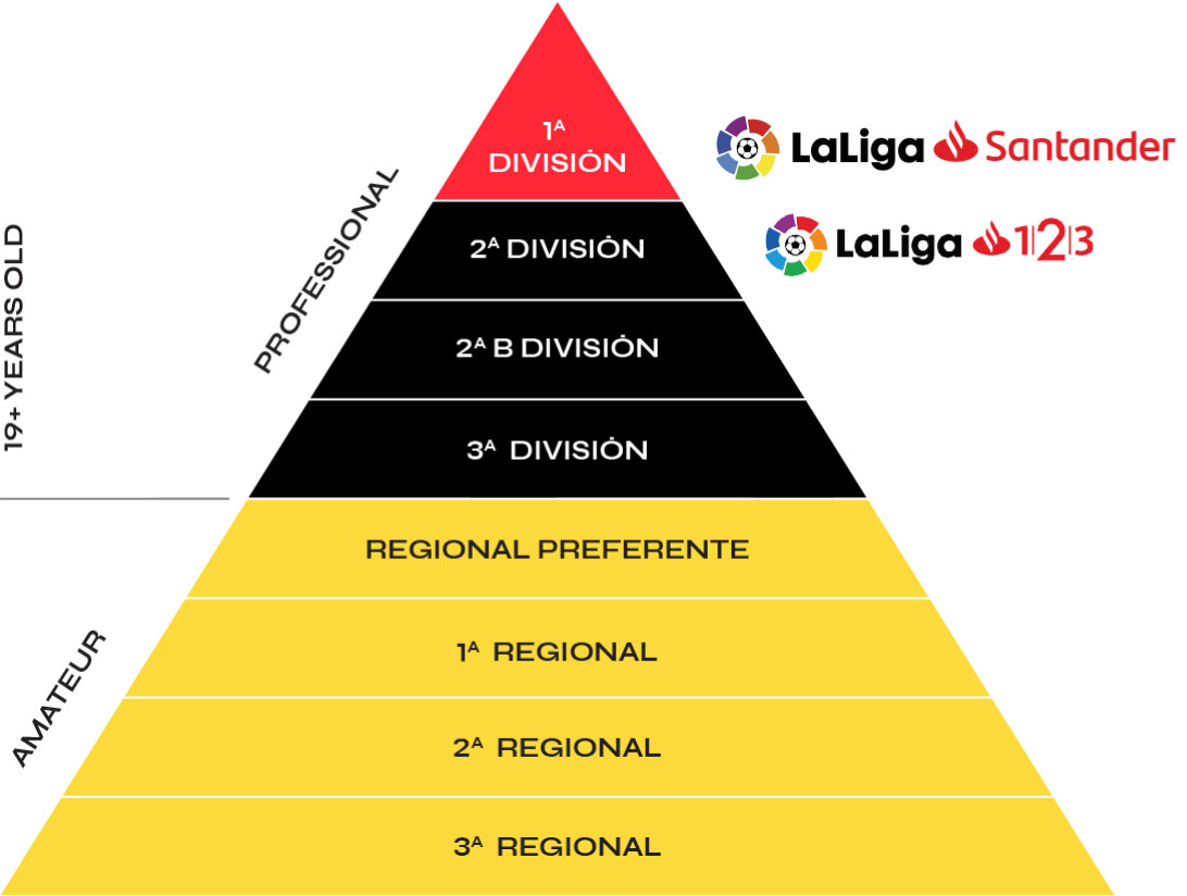Spanish Football League Structure By Age