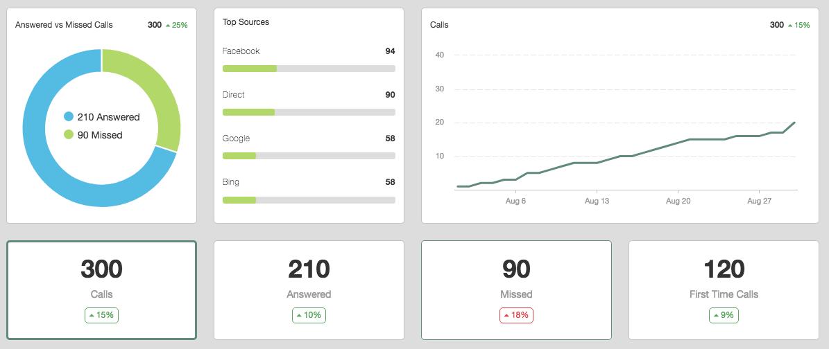 Call tracking analytics dashboard.