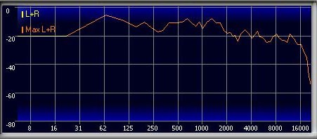 MP3 Frequency Chart
