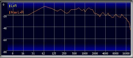 WAV Frequency Chart