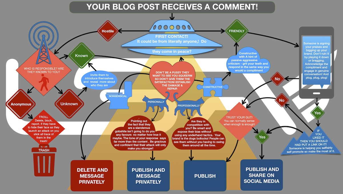 your-blog-post-receives-a-comment