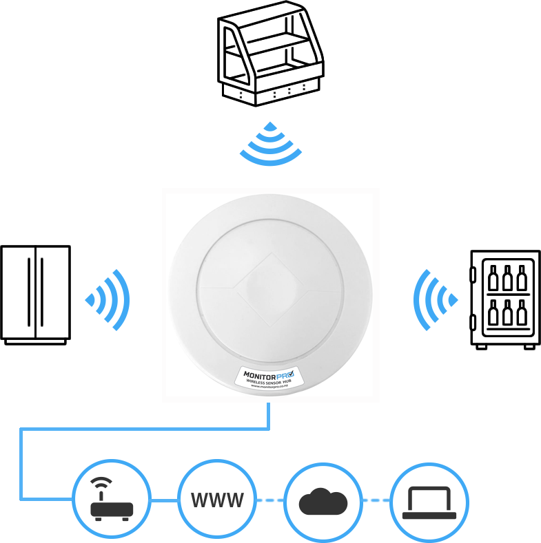 Monitor Pro Dataflow diagram