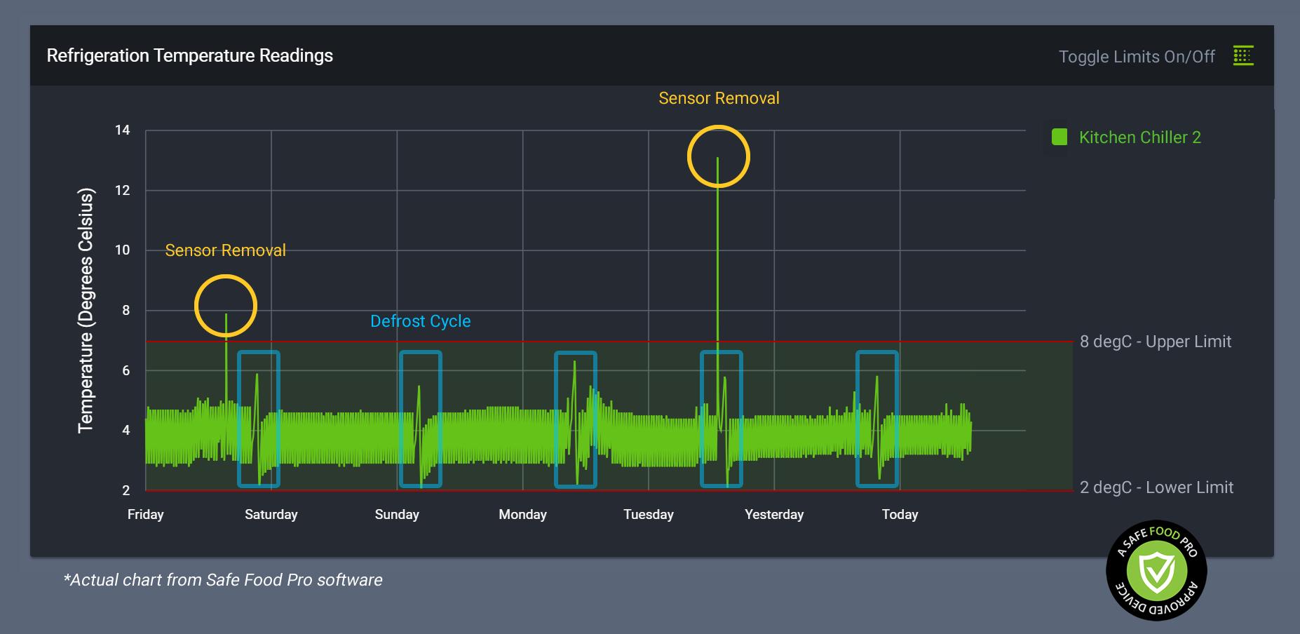 Monitor Pro Temperature Chart