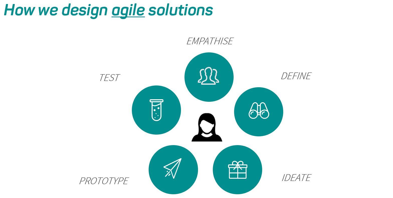 Food Agility method of creating agile research