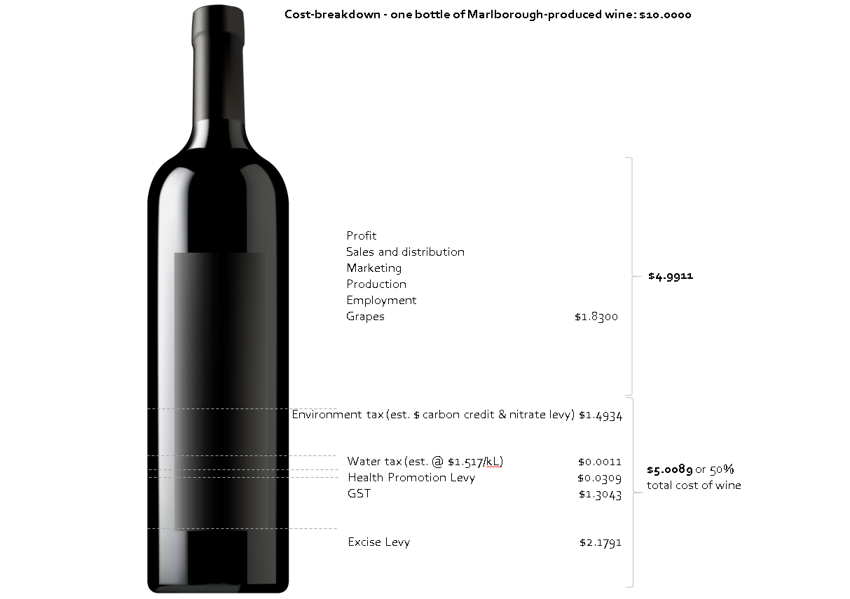 Cost breakdown of a bottle of wine produced in Marlborough