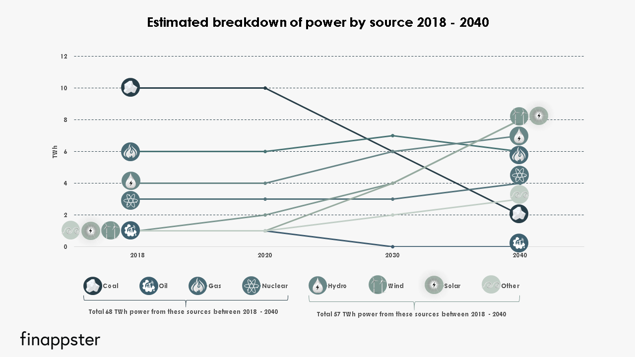 Estimated breakdown by power source 2018 - 2040