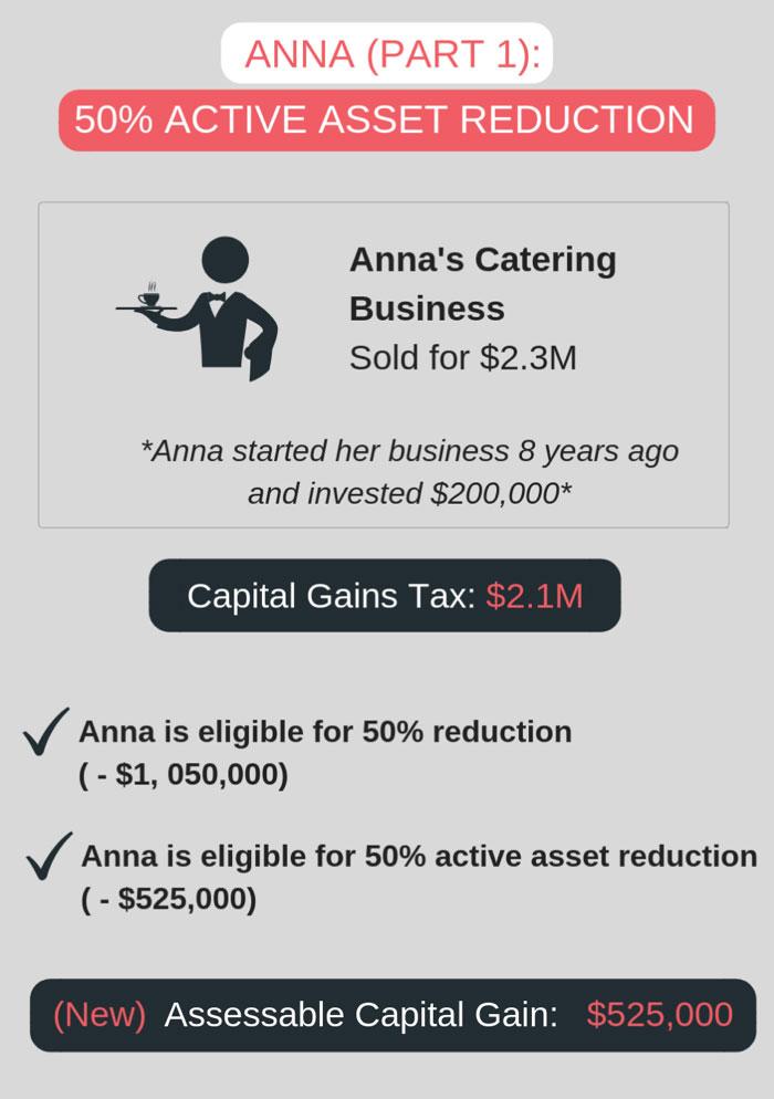 active asset reduction