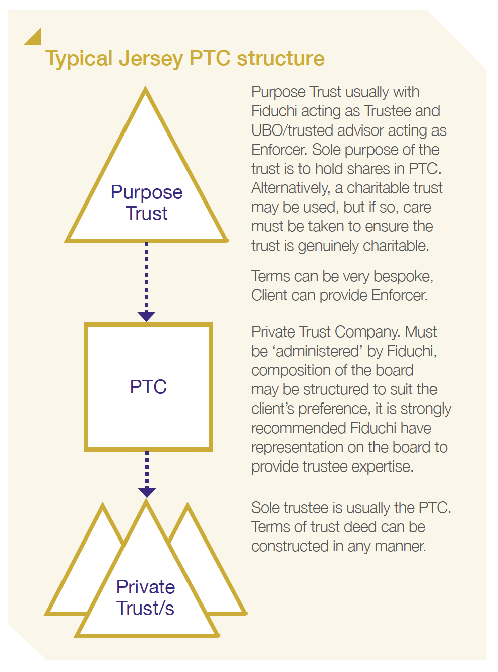 Typical Jersey PTC structure