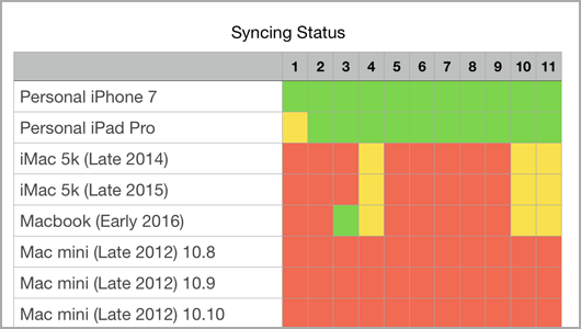 Syncing Status