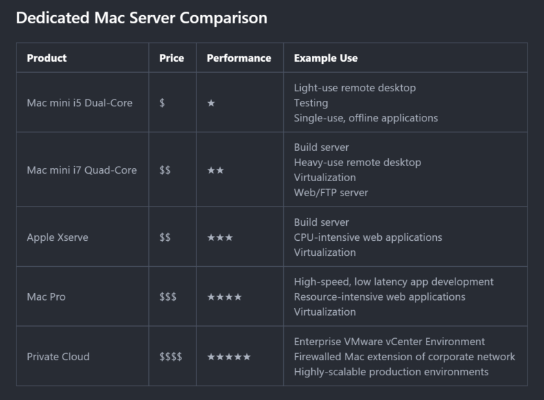 Dedicated Mac Server Comparison