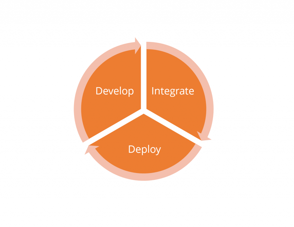 Develop - Integrate - Deploy