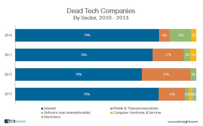 Dead Tech Companies
