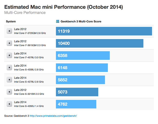 Estimated Mac mini performance