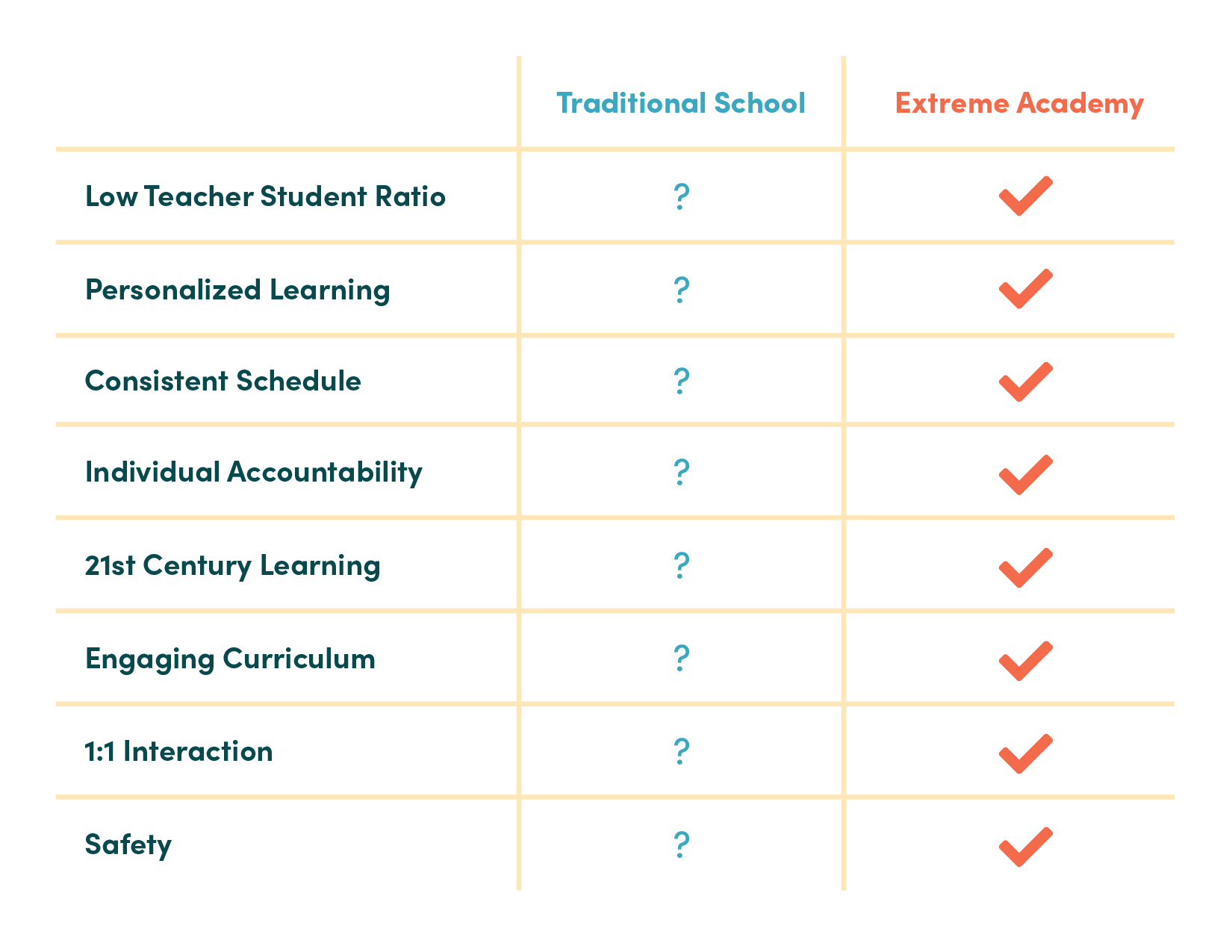 Online High School Comparison Chart