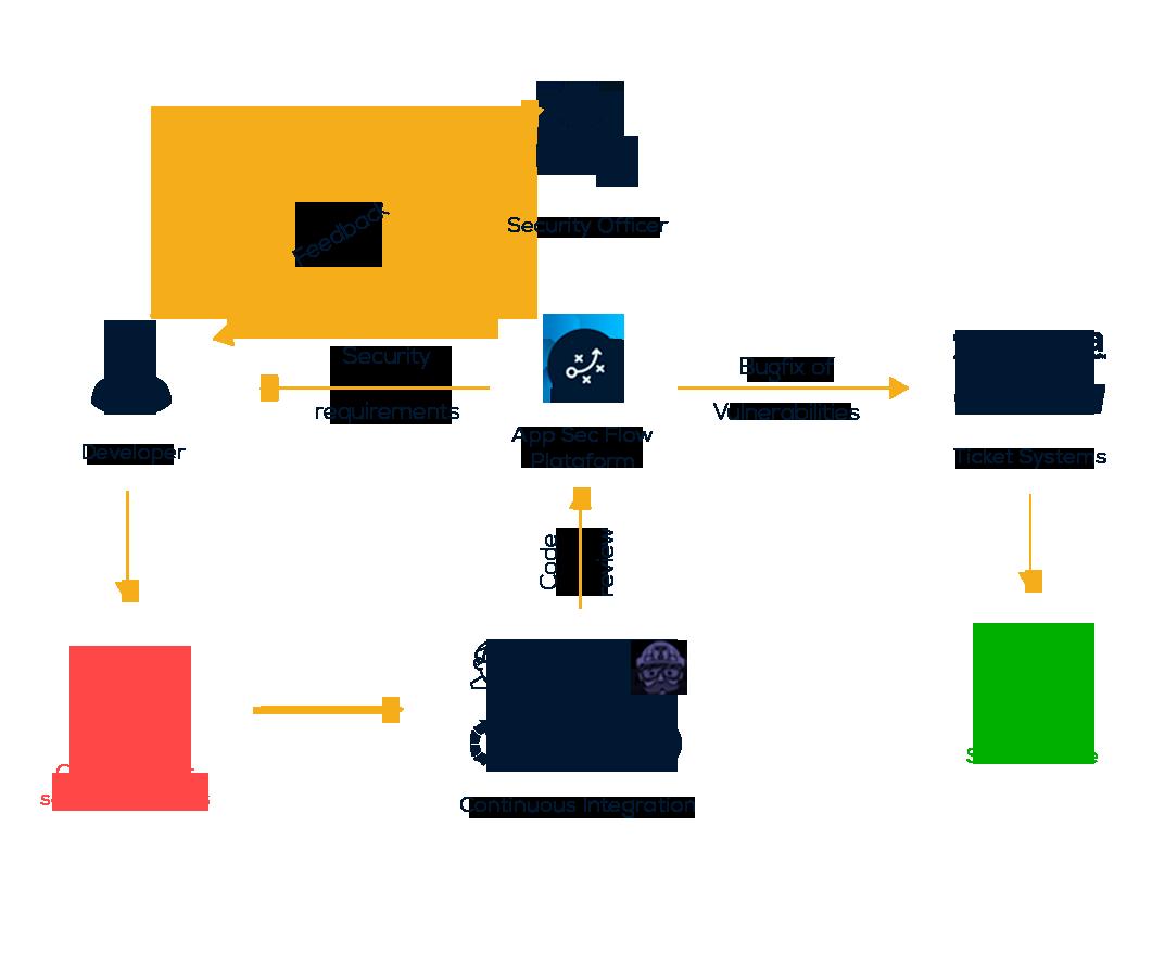 Diagrama AppSec Flow