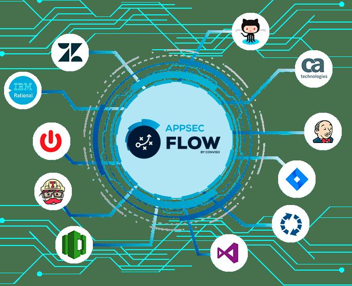 Integrações AppSec Flow