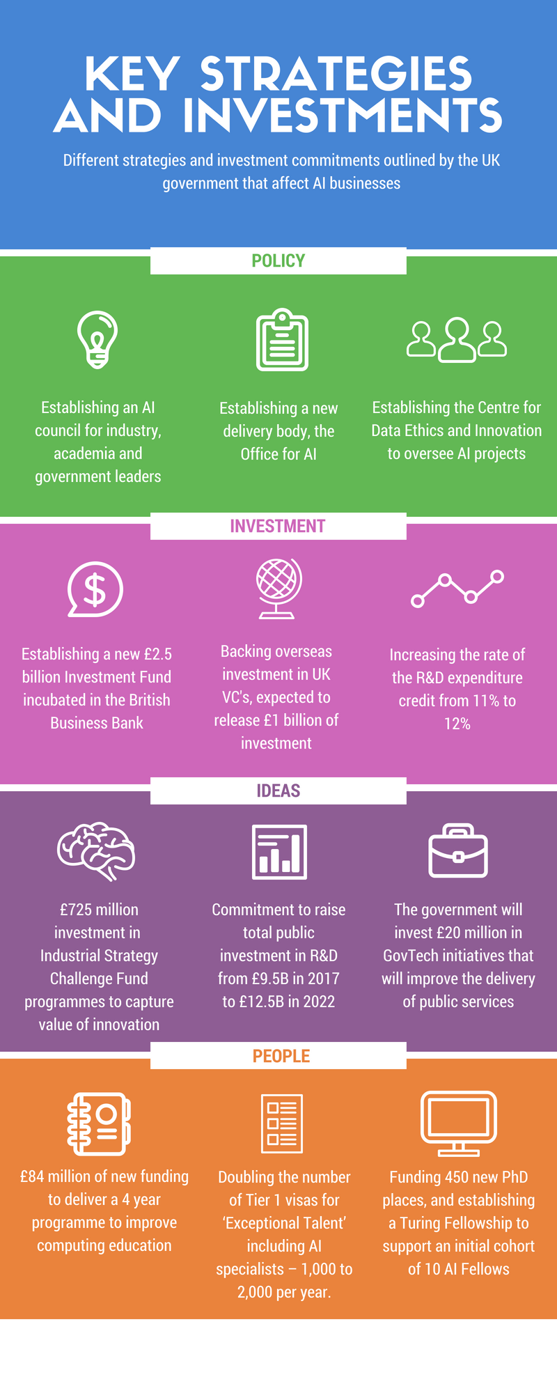 Infographic of UK AI Sector deal for businesses