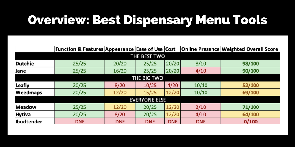 chart showing weighted scores for cannabis dispensary menu tools