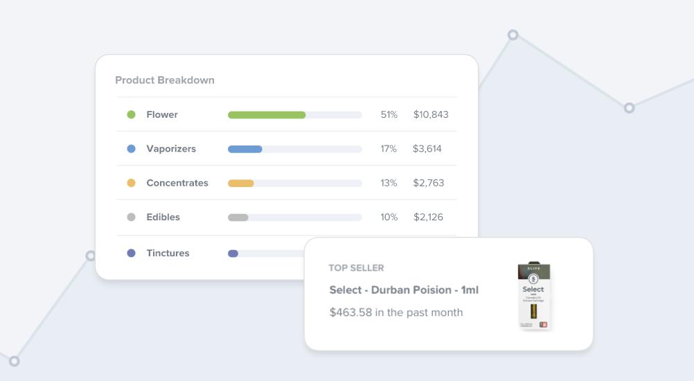 screenshot showing analysis tools through dutchie