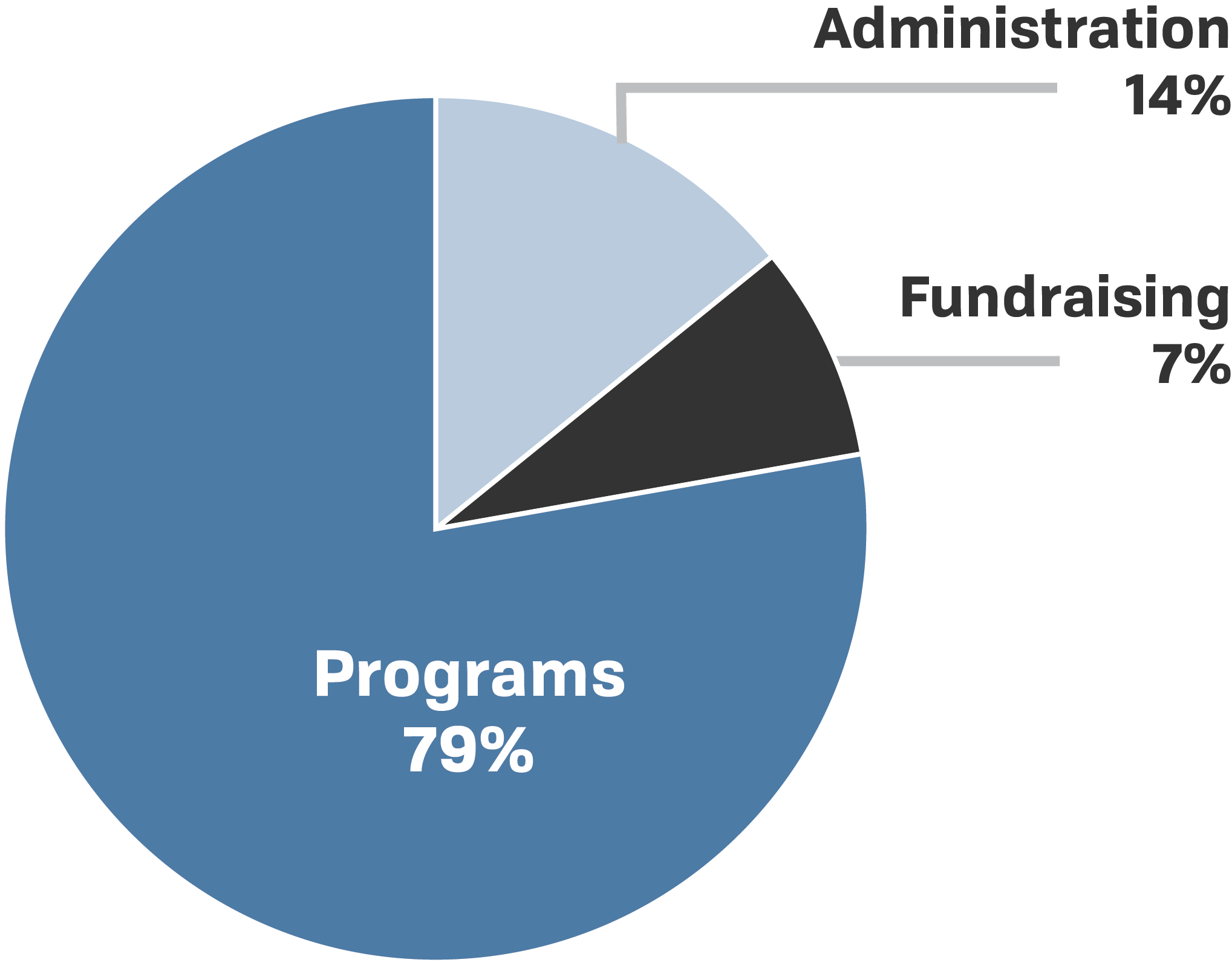 non profit financials pie graph