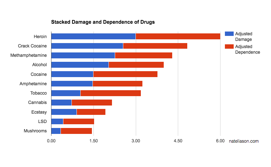 Think Drugs are Bad? Read this Article First - Nat Eliason
