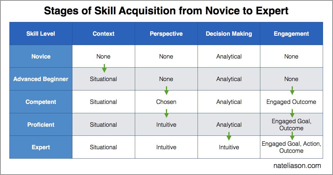 assessing your skill level