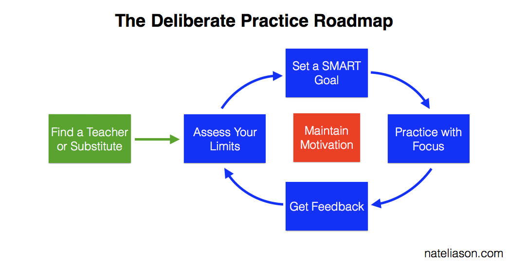 How to Use Deliberate Practice to Reach the Top 1% of Your