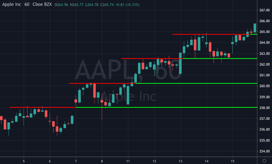 inlight inlighttrading apple stock aapl $aapl price chart stock market trading investing support resistance supply demand