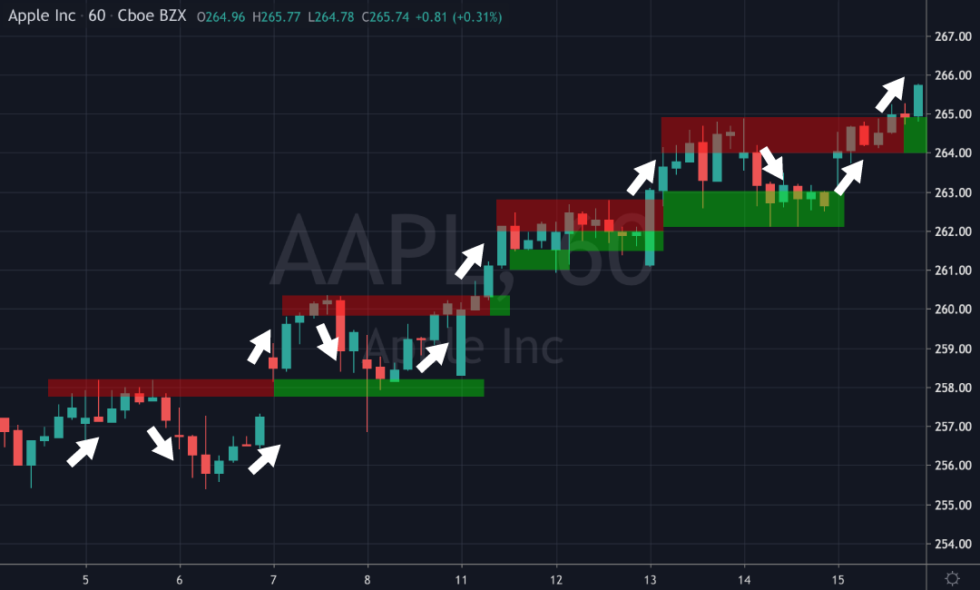 inlight inlighttrading apple stock aapl $aapl price chart stock market trading investing support resistance supply demand edge