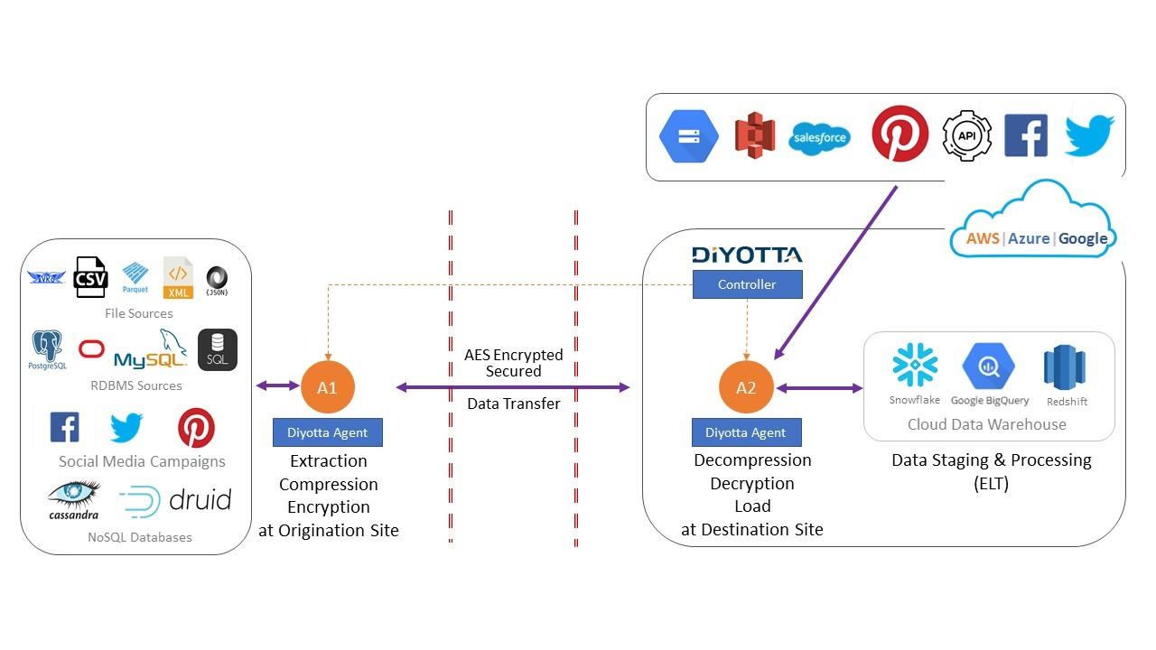Making Data Integration Easy for Multiplatform Data