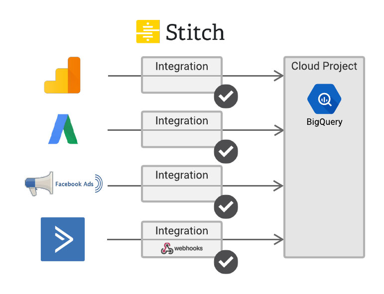 Stich to analytics diagram
