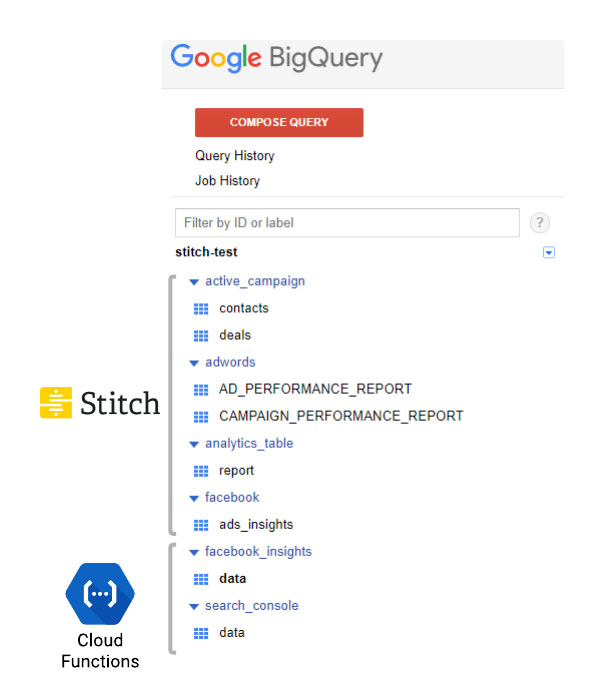 Google BigQuery with Stitch