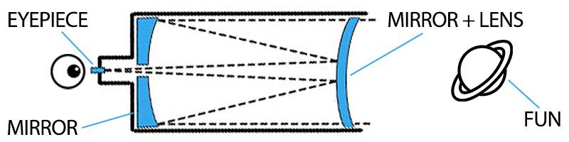 Compound Catadioptric Telescope