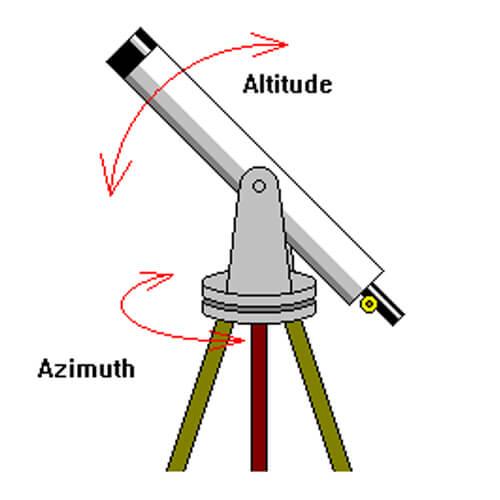 Telescope Buying Guide
