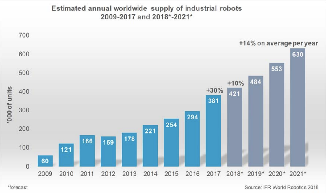 Robotic Process Automation (RPA) Industries