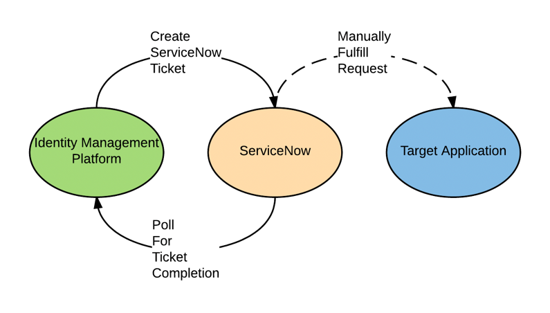 Anomalix Enables Security and Governance for ServiceNow